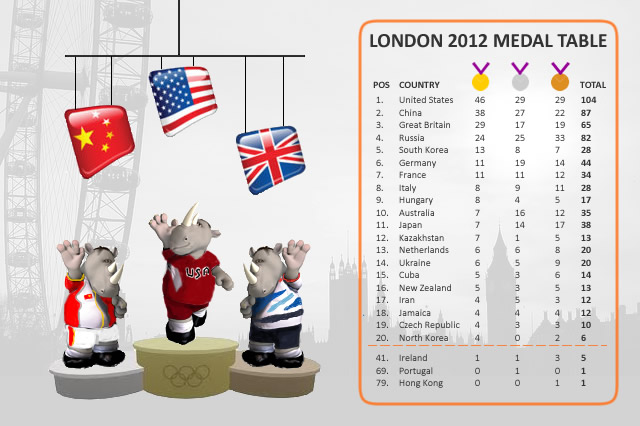 London 2012 Medal Table - Surprise Olympic Medals