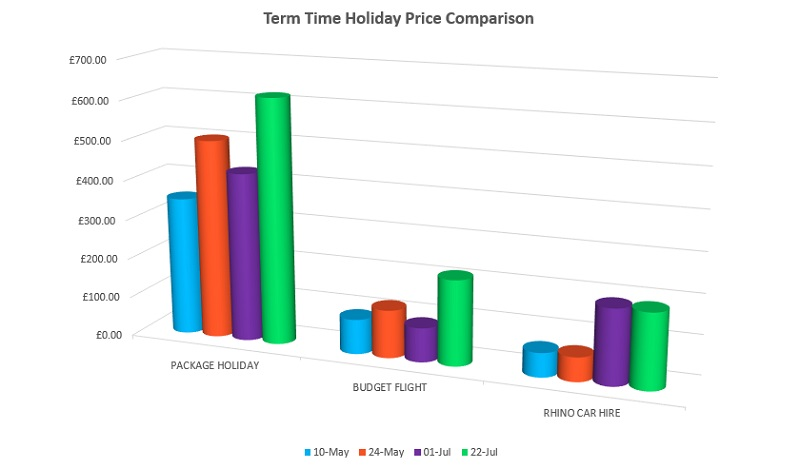 term time holiday price comparison