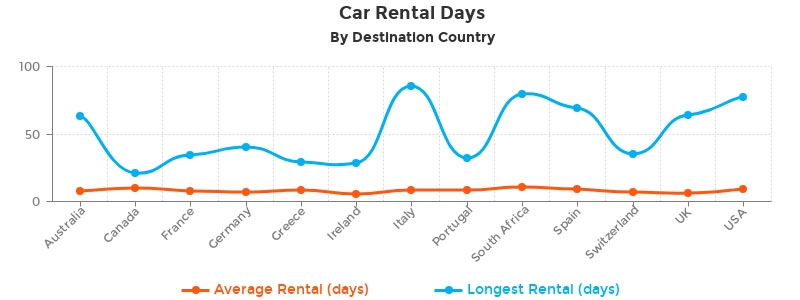 car rental days by country