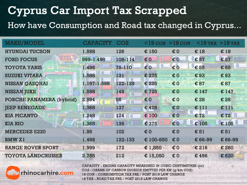Cyprus Car Consumption Road Tax Changes