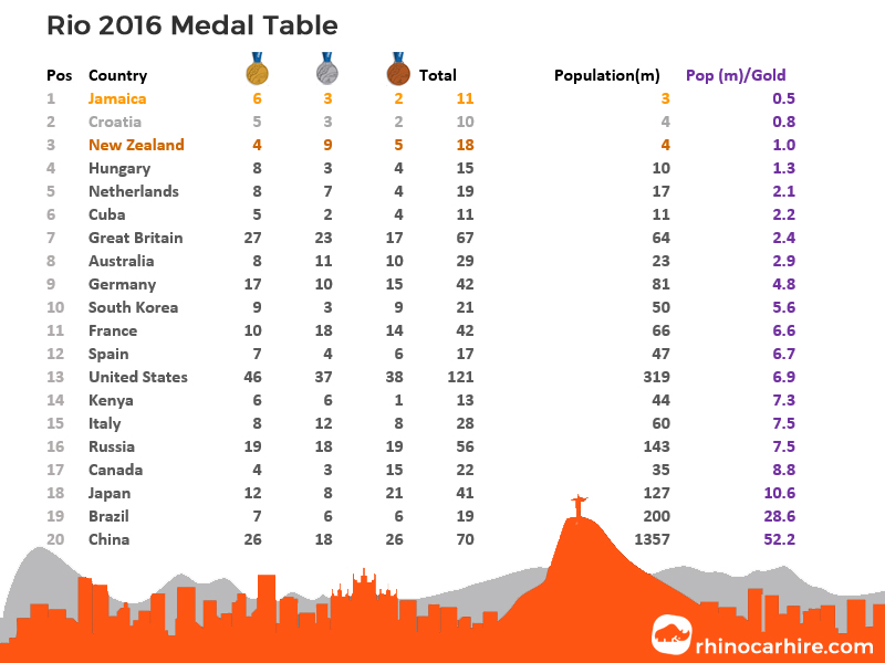 rio 2016 medal table population gold