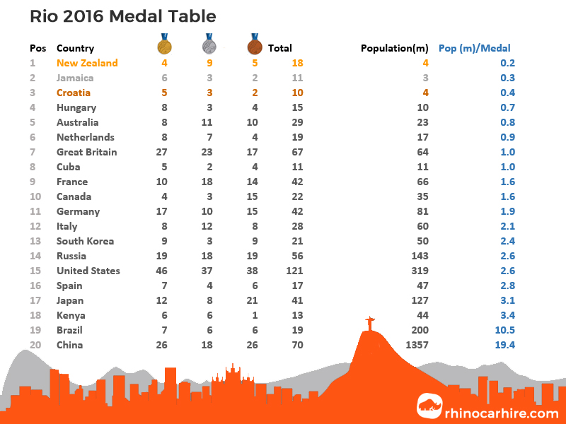 rio 2016 medal table by population