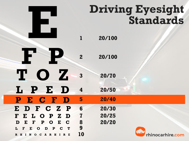 Driving Eyesight Standards by Country - Minimum Eyesight