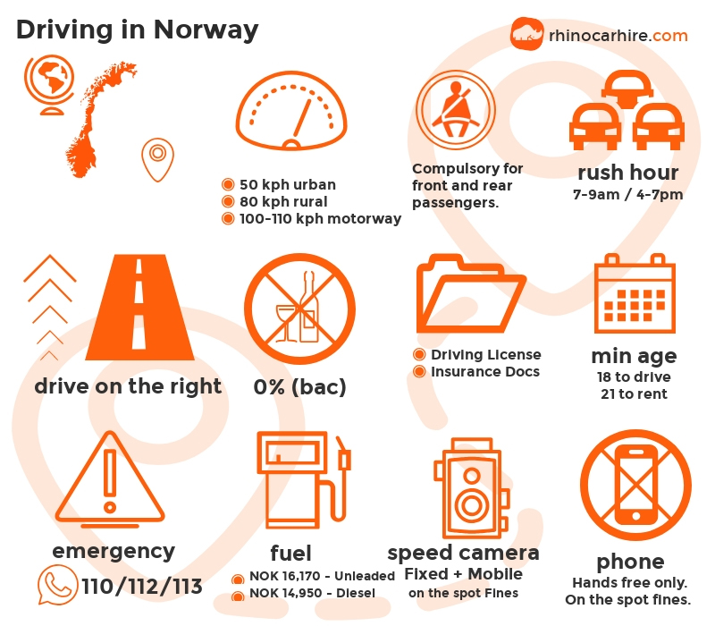 Guide To Driving In Norway