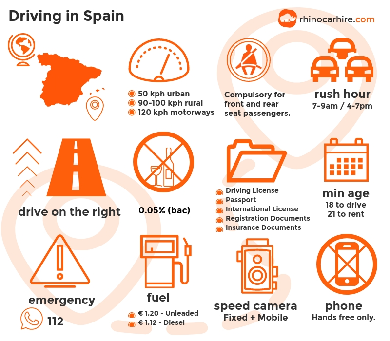 Guide To Driving In Spain