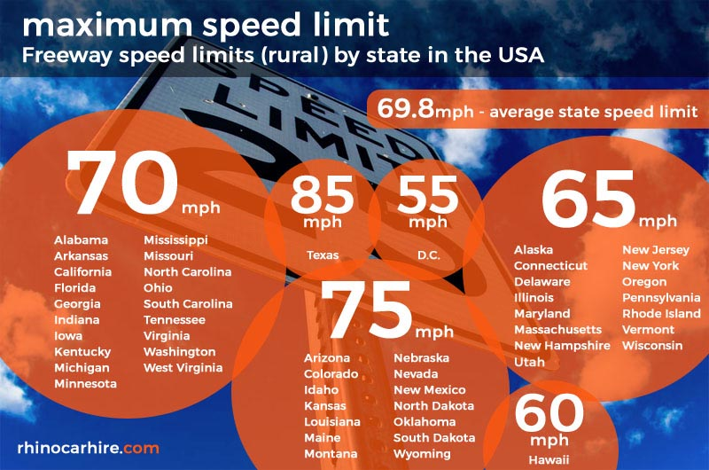 USA State Speed Limits - Maximum Speed Limits by State