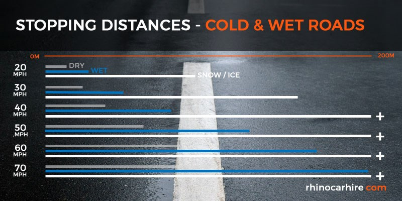 winter driving stopping distances