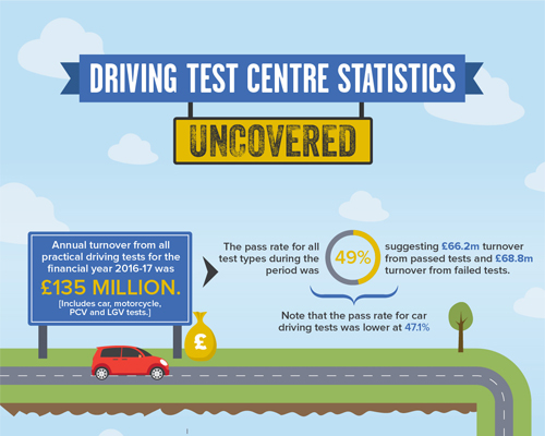 driving test statistics preview