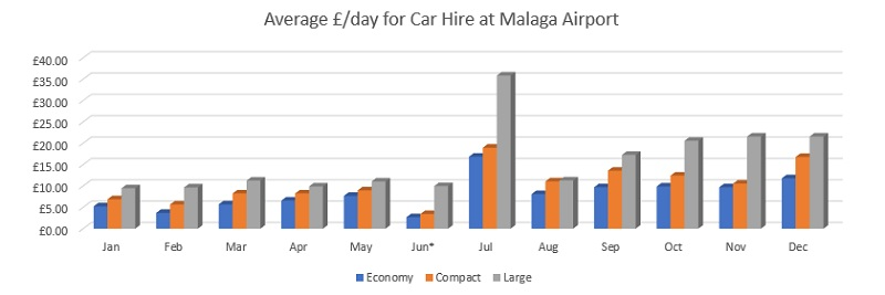 average car hire price malaga